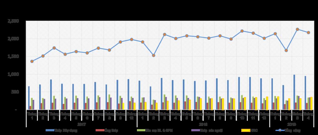 Tình hình sản xuất – bán hàng các sản phẩm thép