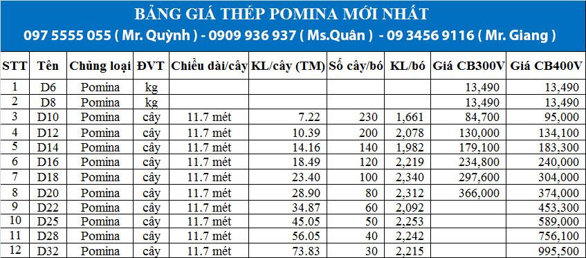 Bảng báo giá thép Pomina
