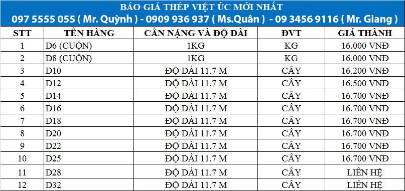 Bảng báo giá thép Việt Úc