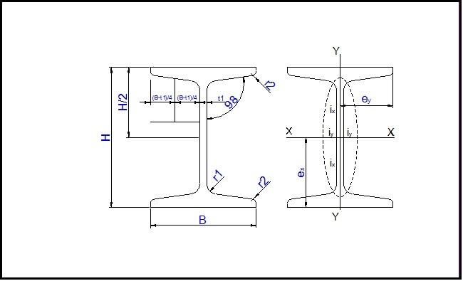 Bảng tra thép hình chữ i