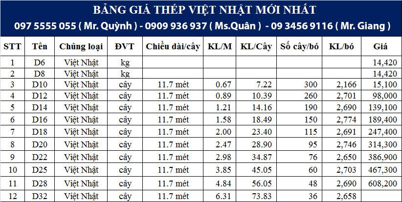 Bảng báo giá thép Việt Nhật