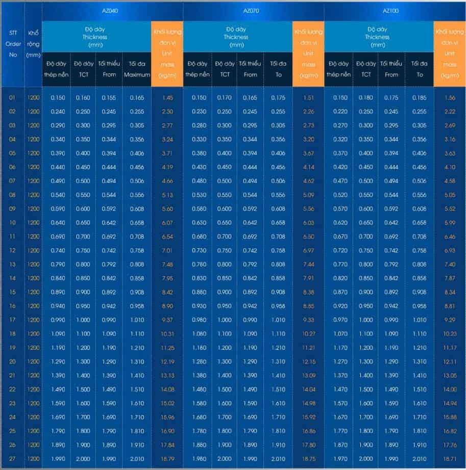 Bảng trọng lượng tôn hòa phát AZ040, AZ070, AZ100